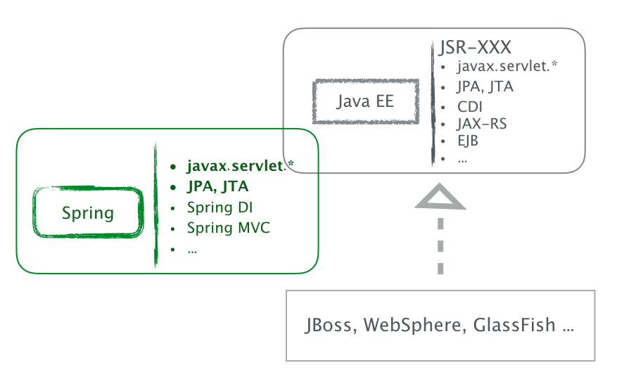 Spring and Java EE